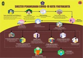 Shelter Penanganan Covid-19 Kota Yogyakarta